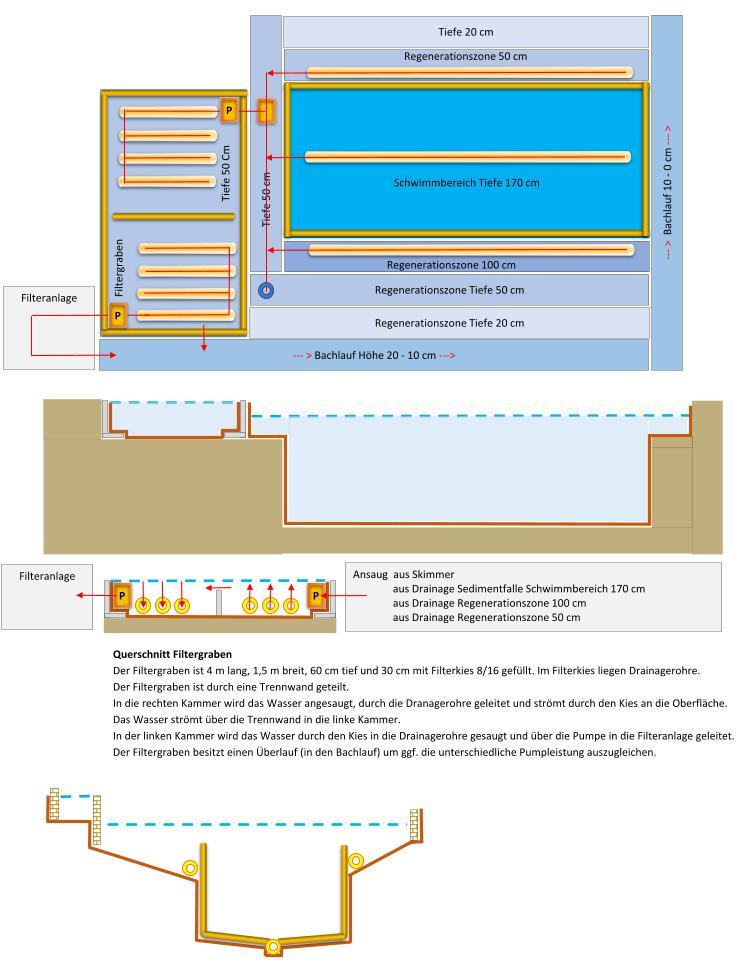 schwimmteichprojekt in brandenburg teichtechnik der treffpunkt f r schwimmteich und. Black Bedroom Furniture Sets. Home Design Ideas